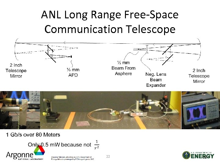 ANL Long Range Free-Space Communication Telescope 1 Gb/s over 80 Meters 22 22