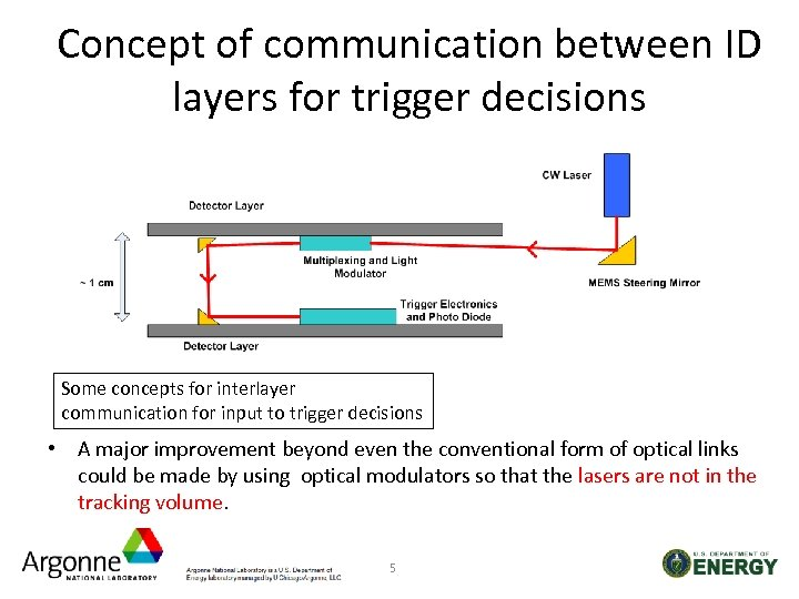 Concept of communication between ID layers for trigger decisions Some concepts for interlayer communication