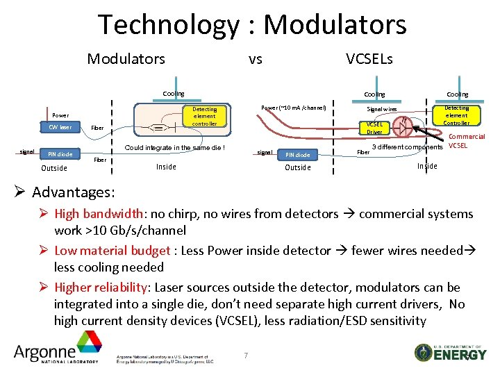Technology : Modulators vs VCSELs Cooling signal PIN diode Outside Power (~10 m. A