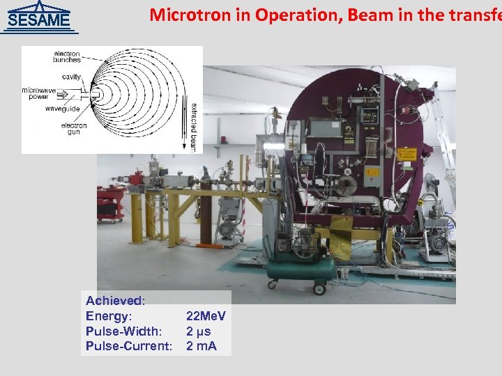 Microtron in Operation, Beam in the transfe Achieved: Energy: Pulse-Width: Pulse-Current: 22 Me. V