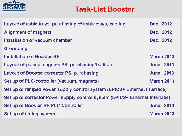 Task-List Booster Layout of cable trays, purchasing of cable trays, cabling Dec. 2012 Alignment