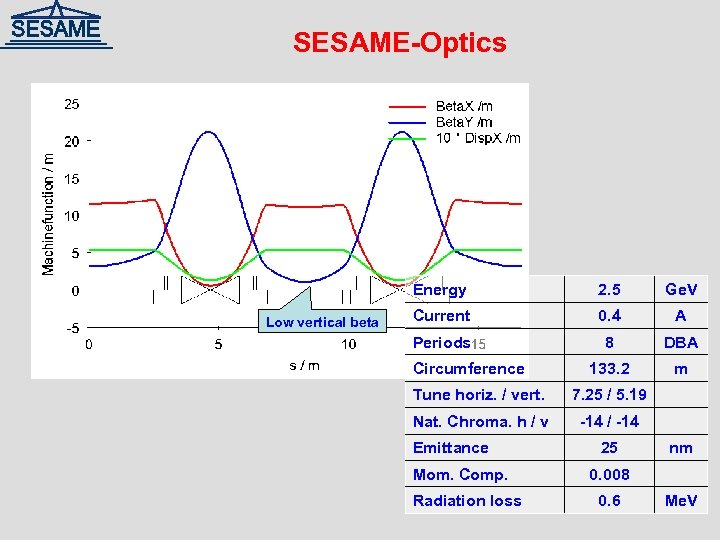 SESAME-Optics Energy Low vertical beta 2. 5 Ge. V Current 0. 4 A Periods