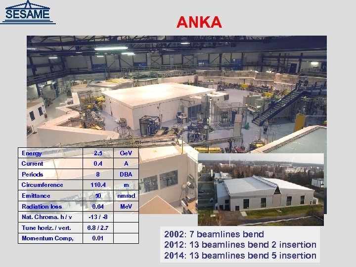 ANKA Energy 2. 5 Ge. V Current 0. 4 A Periods 8 DBA 110.