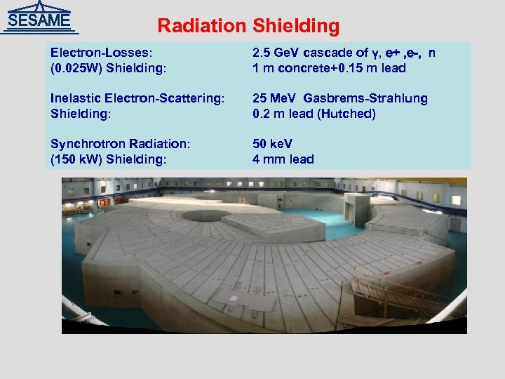 Radiation Shielding Electron-Losses: (0. 025 W) Shielding: 2. 5 Ge. V cascade of γ,