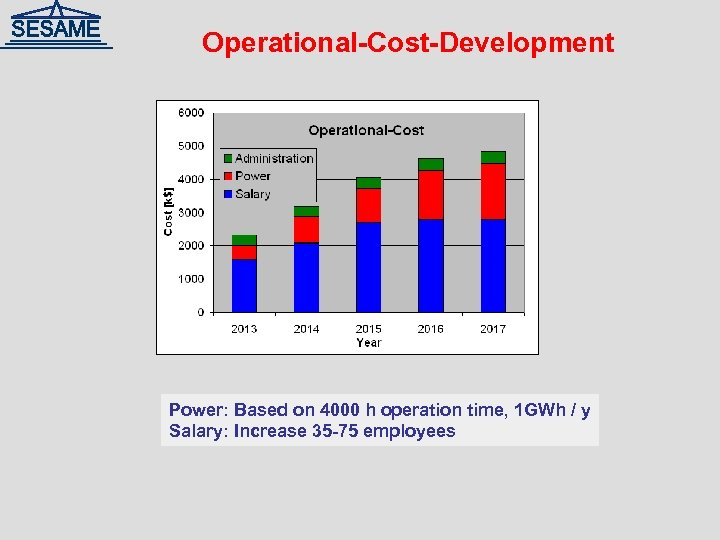 Operational-Cost-Development Power: Based on 4000 h operation time, 1 GWh / y Salary: Increase