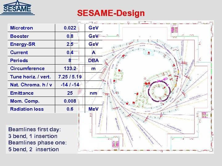 SESAME-Design Microtron 0. 022 Ge. V Booster 0. 8 Ge. V Energy-SR 2. 5