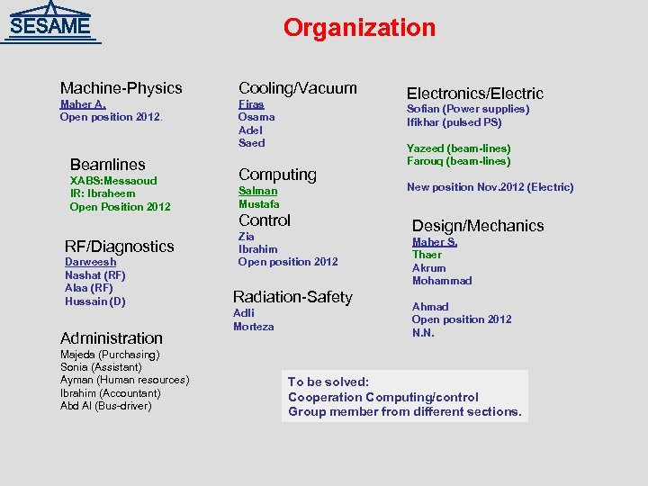 Organization Machine-Physics Cooling/Vacuum Maher A. Open position 2012. Firas Osama Adel Saed Beamlines XABS: