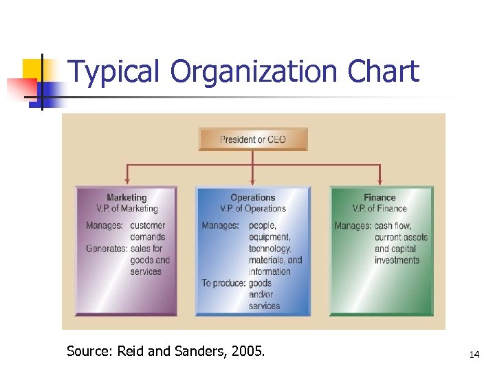 Typical Organization Chart Source: Reid and Sanders, 2005. 14