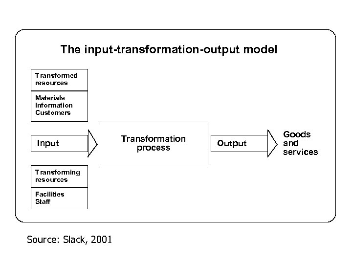 The input-transformation-output model Transformed resources Materials Information Customers Input Transforming resources Facilities Staff Source: