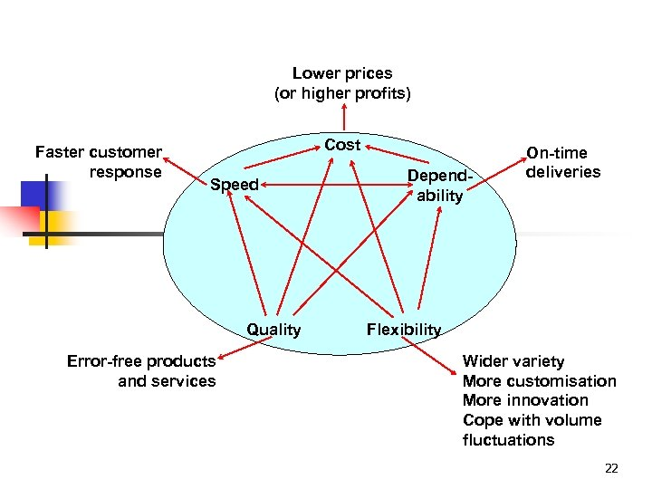 Lower prices (or higher profits) Faster customer response Cost Speed Quality Error-free products and