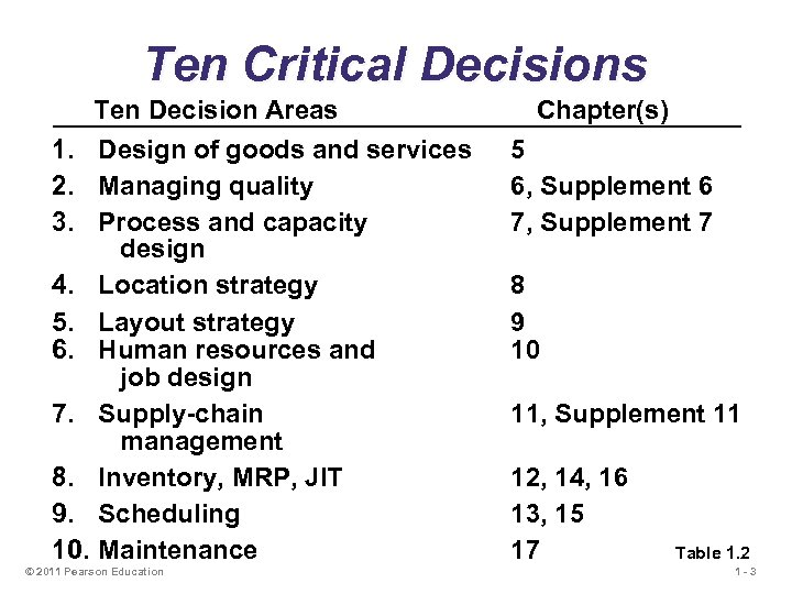 Ten Critical Decisions Ten Decision Areas 1. Design of goods and services 2. Managing