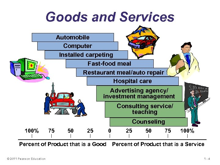 Goods and Services Automobile Computer Installed carpeting Fast-food meal Restaurant meal/auto repair Hospital care