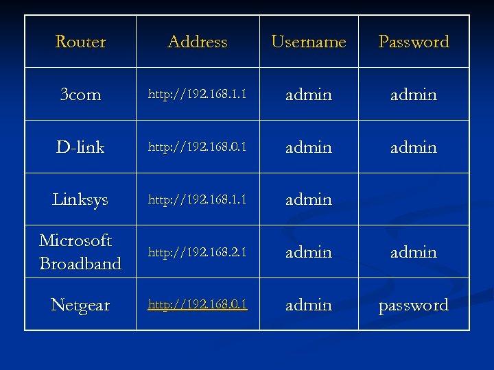 Router Address Username Password 3 com http: //192. 168. 1. 1 admin D-link http: