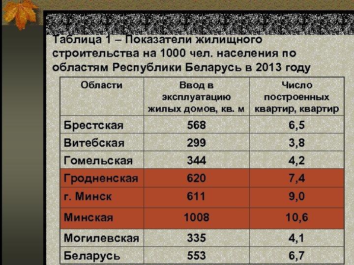 Таблица 1 – Показатели жилищного строительства на 1000 чел. населения по областям Республики Беларусь
