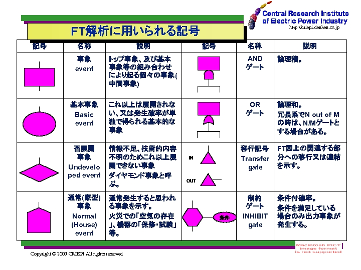 FT解析に用いられる記号 記号 http: //criepi. denken. or. jp 名称 説明 事象 event トップ事象、及び基本 事象等の組み合わせ により起る個々の事象(