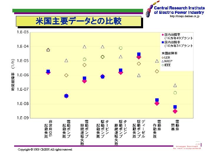 米国主要データとの比較 Copyright © 2003 CRIEPI All rights reserved http: //criepi. denken. or. jp