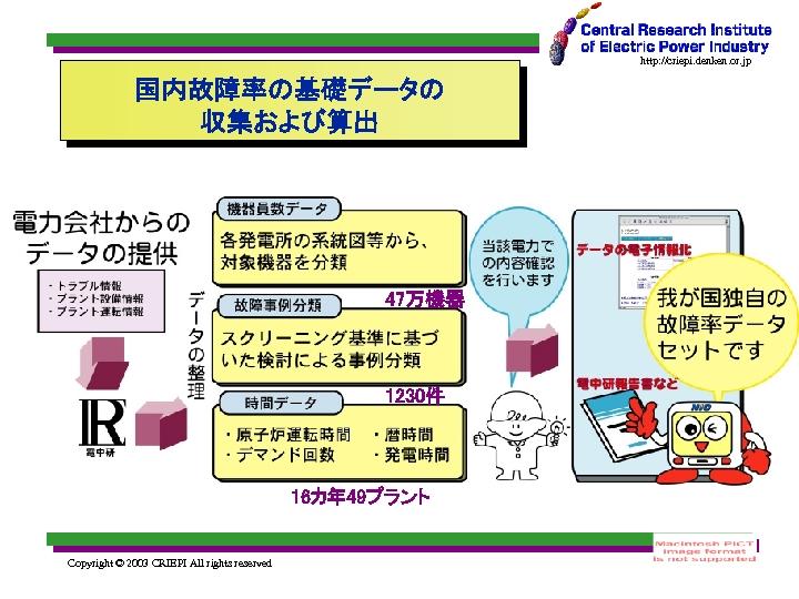 http: //criepi. denken. or. jp 国内故障率の基礎データの 収集および算出 47万機器 1230件 16カ年 49プラント Copyright © 2003