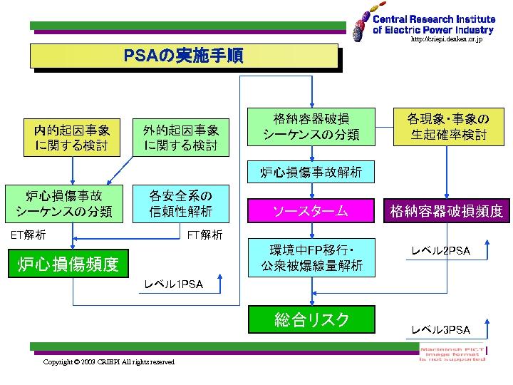 http: //criepi. denken. or. jp PSAの実施手順 内的起因事象 に関する検討 外的起因事象 に関する検討 格納容器破損 シーケンスの分類 各現象・事象の 生起確率検討