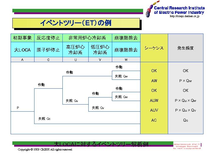 http: //criepi. denken. or. jp イベントツリー(ET)の例 初期事象 反応度停止 非常用炉心冷却系 崩壊熱除去 大LOCA 原子炉停止 高圧炉心 冷却系