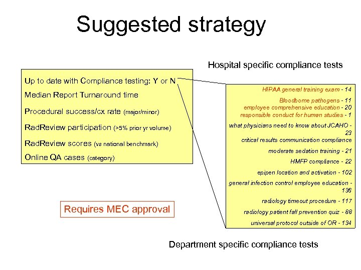 Suggested strategy Hospital specific compliance tests Up to date with Compliance testing: Y or