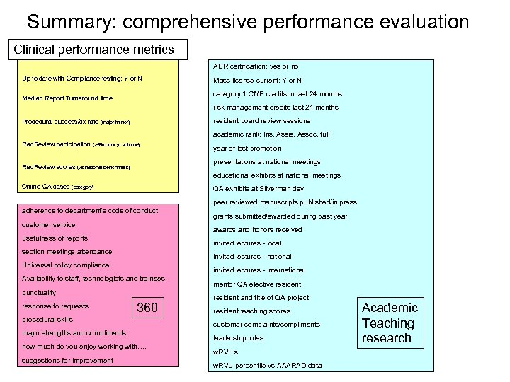 Summary: comprehensive performance evaluation Clinical performance metrics ABR certification: yes or no Up to
