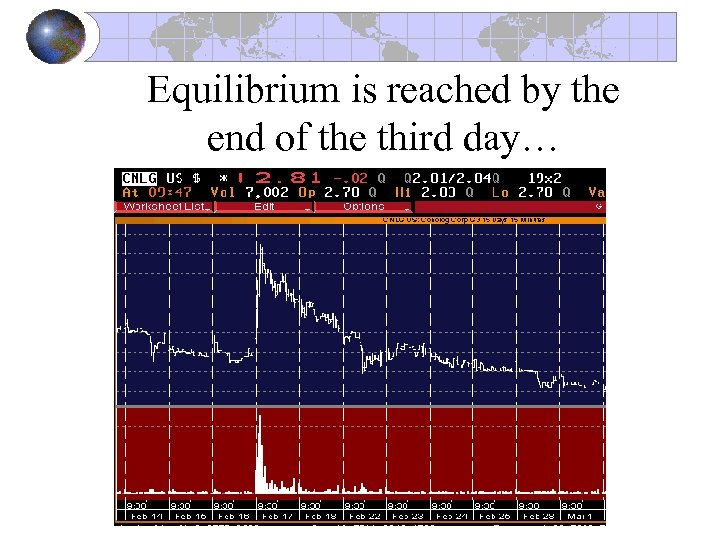 Equilibrium is reached by the end of the third day…