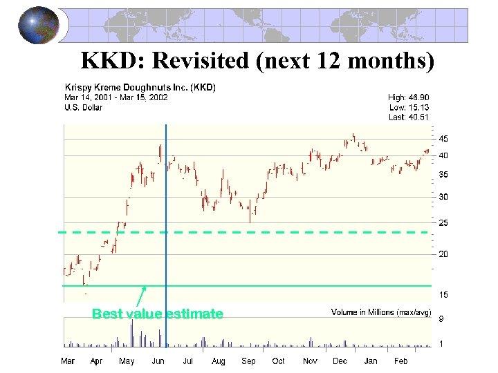 KKD: Revisited (next 12 months) Best value estimate