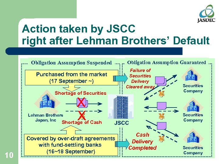 Action taken by JSCC right after Lehman Brothers' Default Obligation Assumption Guaranteed Obligation Assumption