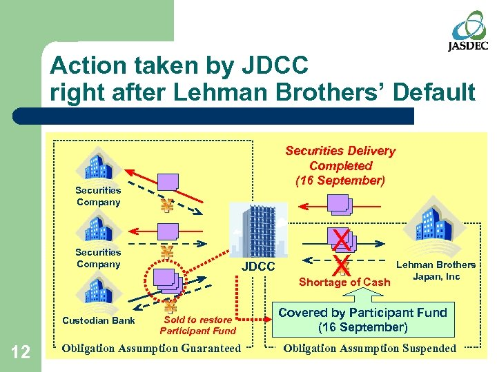Action taken by JDCC right after Lehman Brothers' Default Securities Delivery Completed (16 September)