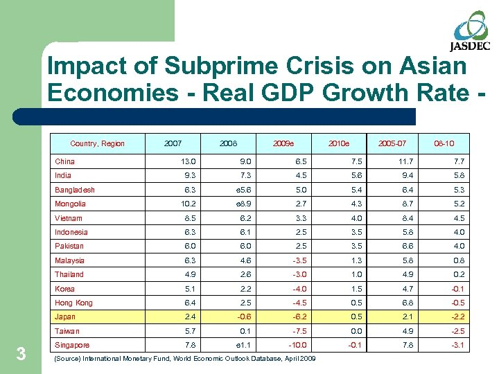 Impact of Subprime Crisis on Asian Economies - Real GDP Growth Rate Country, Region