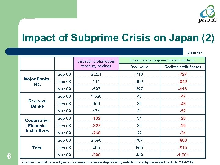 Impact of Subprime Crisis on Japan (2) (Billion Yen) Valuation profits/losses for equity holdings