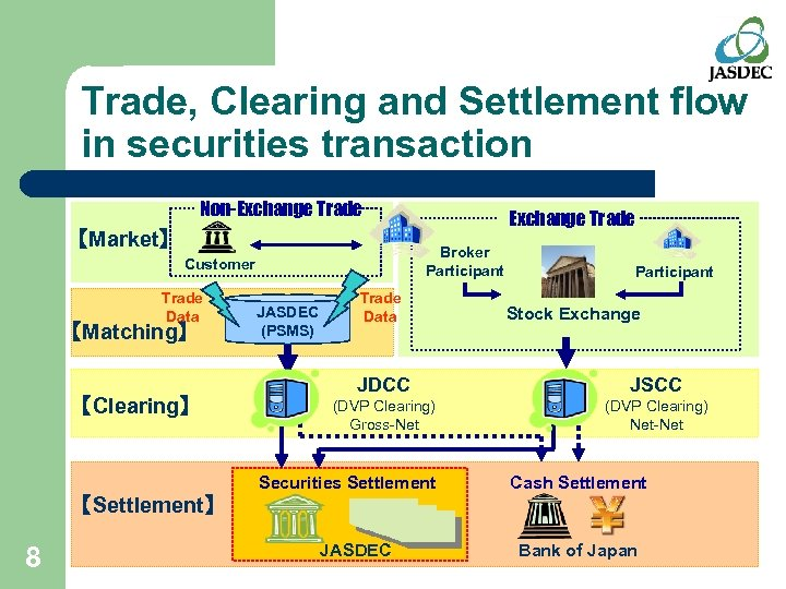 Trade, Clearing and Settlement flow in securities transaction Non-Exchange Trade 【Market】 Broker Participant Customer