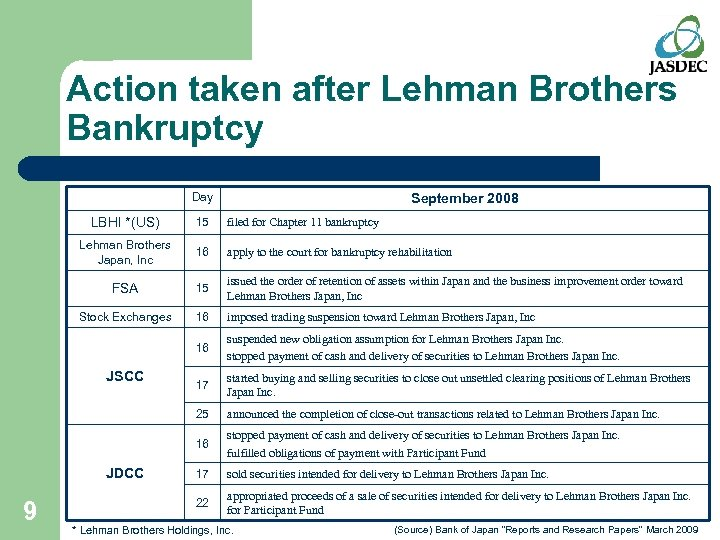 Action taken after Lehman Brothers Bankruptcy Day September 2008 LBHI *(US) 15 filed for