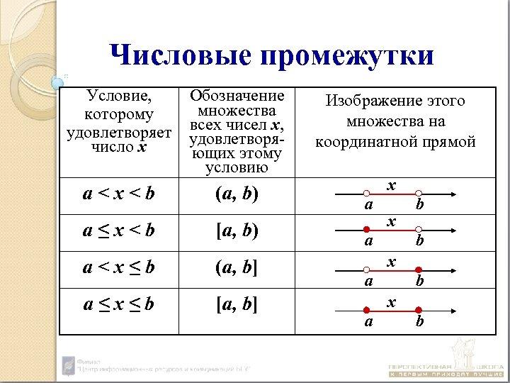 Числовые промежутки Условие, которому удовлетворяет число х Обозначение множества всех чисел х, удовлетворяющих этому