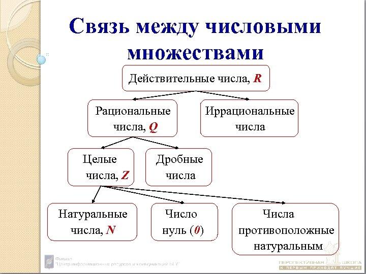 Связь между числовыми множествами Действительные числа, R Рациональные числа, Q Целые числа, Z Дробные