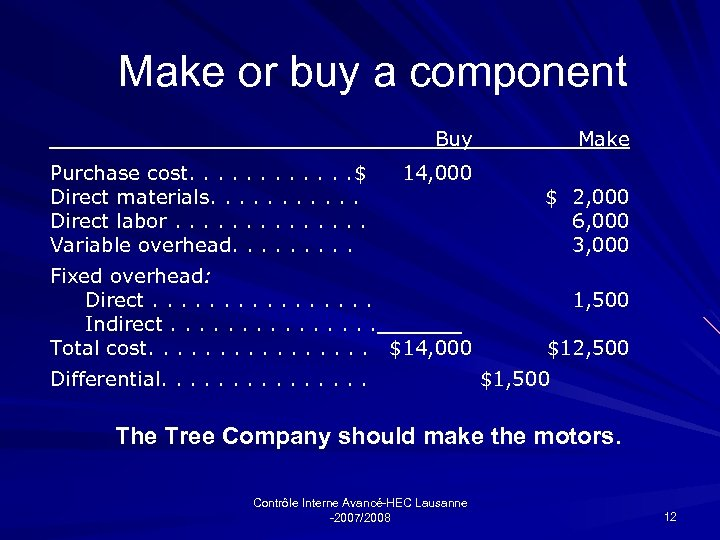 Make or buy a component Buy Purchase cost. . . $ Direct materials. .