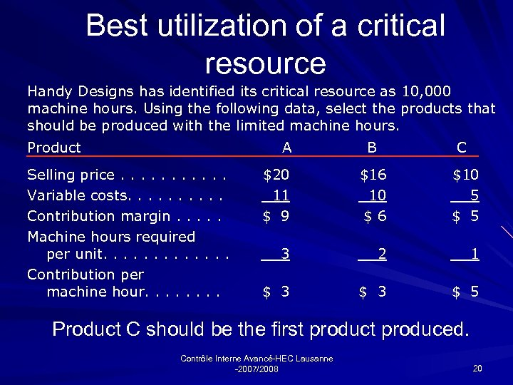 Best utilization of a critical resource Handy Designs has identified its critical resource as