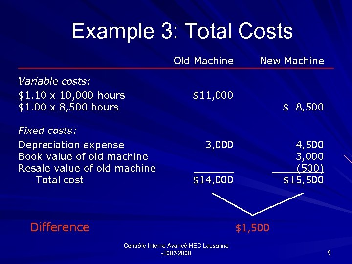 Example 3: Total Costs Old Machine Variable costs: $1. 10 x 10, 000 hours