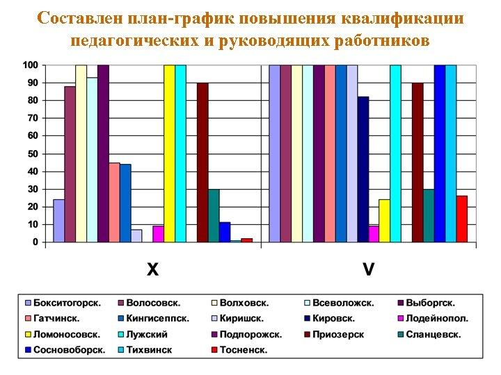 Составлен план-график повышения квалификации педагогических и руководящих работников