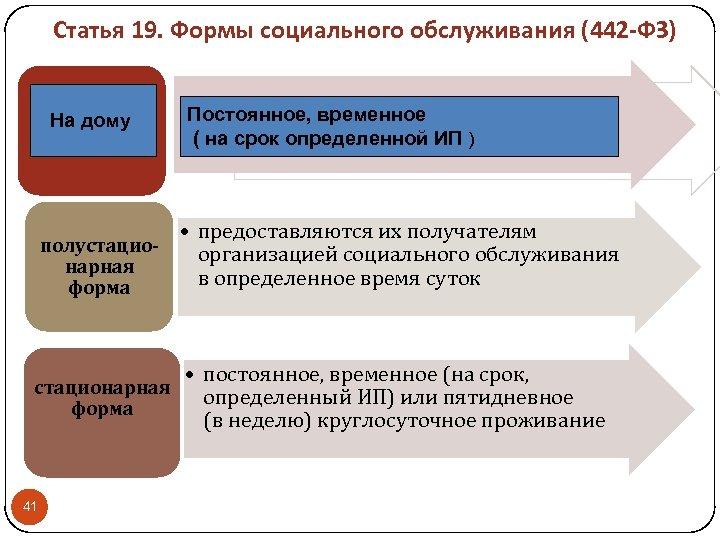 Статья 19. Формы социального обслуживания (442 -ФЗ) На дому полустационарная форма 41 Постоянное, временное