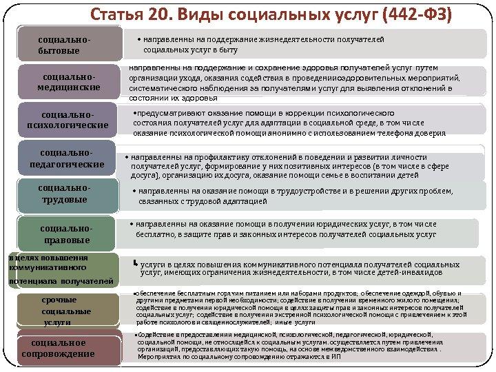 Статья 20. Виды социальных услуг (442 -ФЗ) социальнобытовые социальномедицинские социальнопсихологические социальнопедагогические социальнотрудовые социальноправовые в