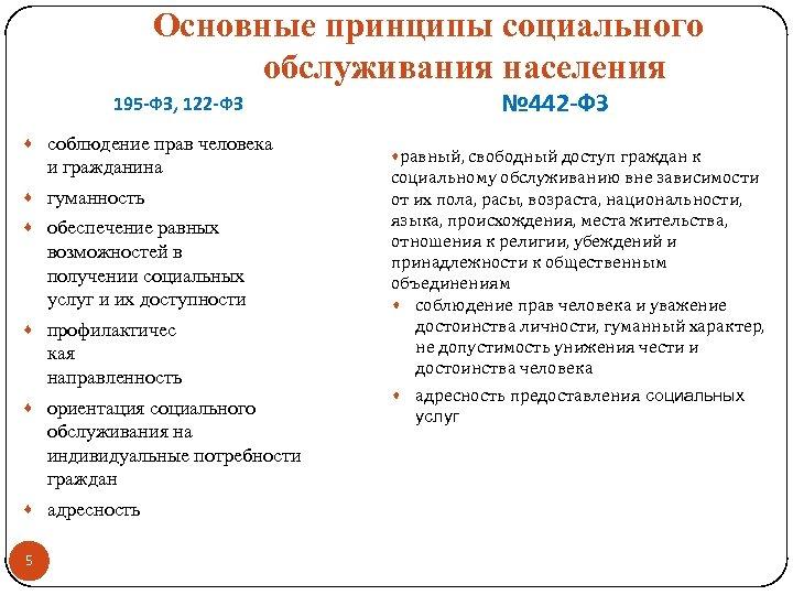 Основные принципы социального обслуживания населения № 442 -ФЗ 195 -ФЗ, 122 -ФЗ · соблюдение