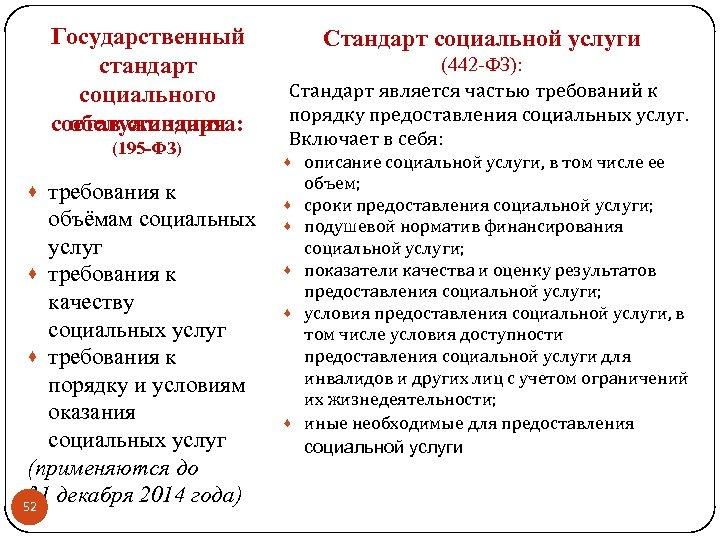 Государственный стандарт социального состав стандарта: обслуживания (195 -ФЗ) · требования к объёмам социальных услуг