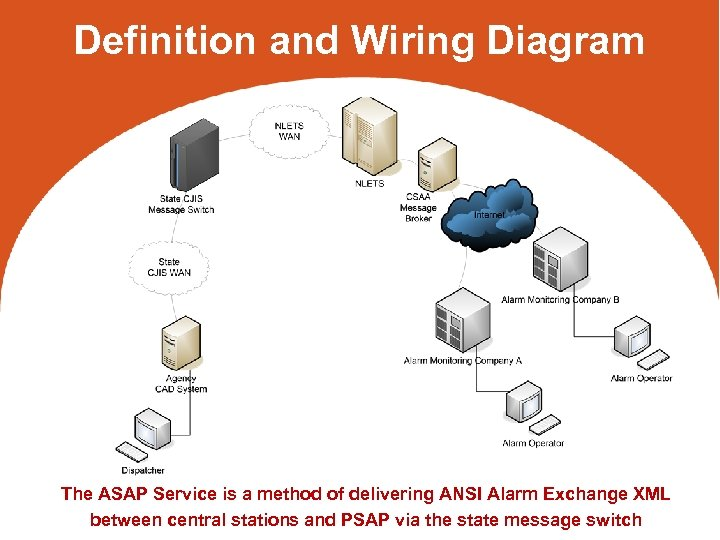 Definition and Wiring Diagram The ASAP Service is a method of delivering ANSI Alarm