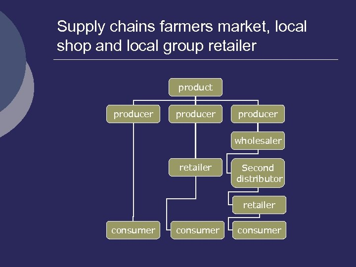 Supply chains farmers market, local shop and local group retailer product producer wholesaler retailer