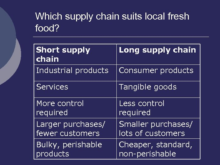 Which supply chain suits local fresh food? Short supply chain Industrial products Long supply