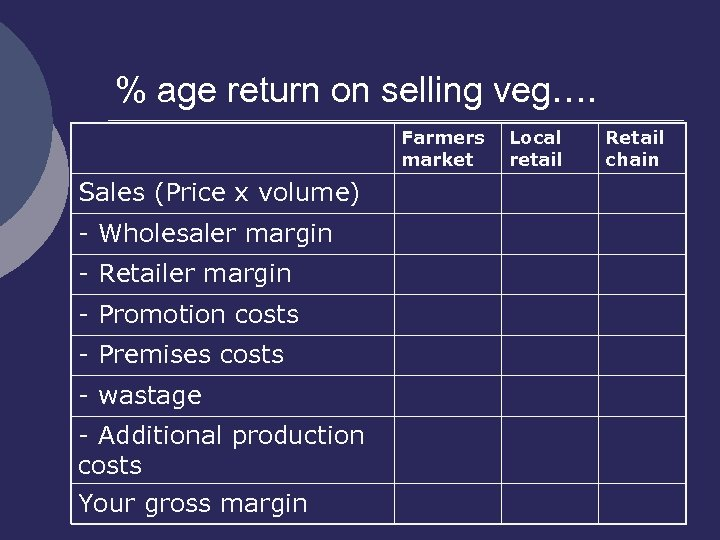% age return on selling veg…. Farmers market Sales (Price x volume) - Wholesaler