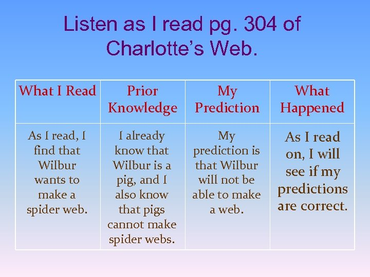 Listen as I read pg. 304 of Charlotte's Web. What I Read Prior Knowledge