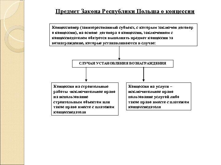 Предмет Закона Республики Польша о концессии Концессионер (заинтересованный субъект, с которым заключен договор о