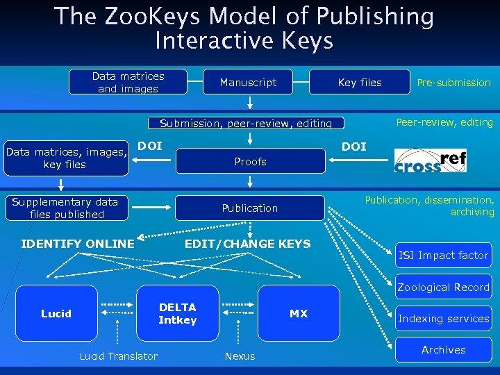 The Zoo. Keys Model of Publishing Interactive Keys Data matrices and images Manuscript Key